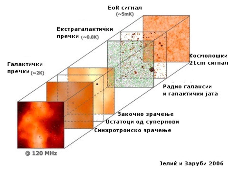 Слика 3. На сликата се прикажани различните галактички и екстра-галактички загадувачи на сигналот за епохата на рејонизација – EoR. (ИЗВОР: The LOFAR-EoR Key Project)